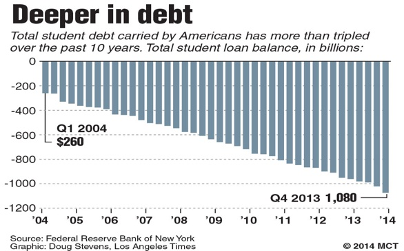 College Loan Rates Will Increase Next Fall