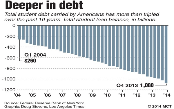 Student Loan Debt Hurts Grads' Well-Being, Not Just Their Finances