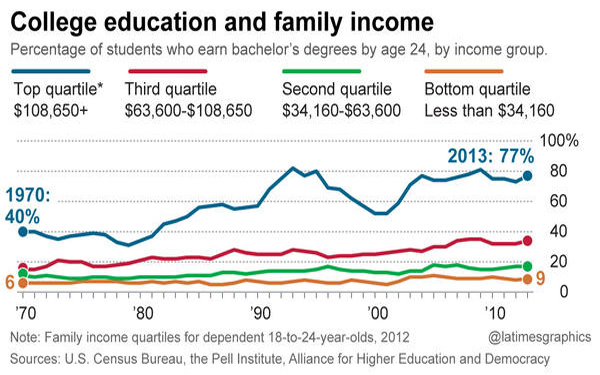 In earning college degrees, gap between rich and poor has grown, study finds