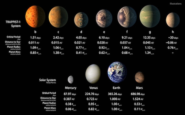 Found: 7 rocky Earth-sized planets in orbit around a nearby star