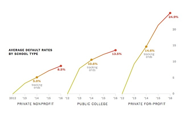 The Student Debt Problem Is Worse Than We Imagined